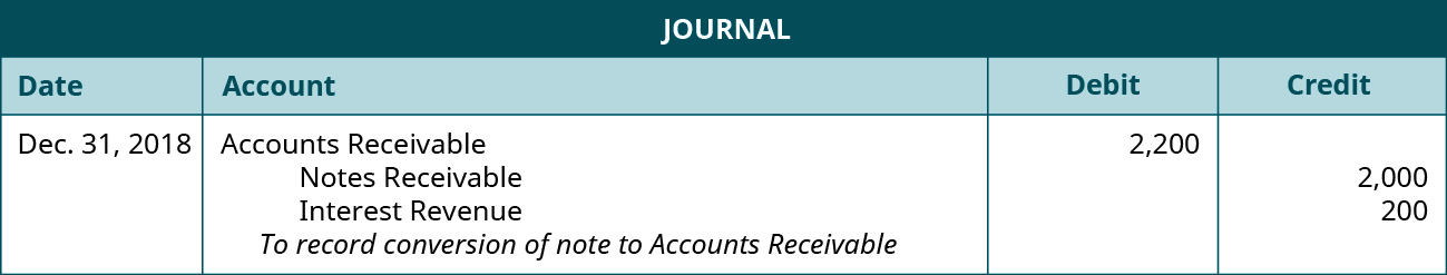 """Journal entry: December 31, 2018 debit Accounts Receivable 2,200, credit Notes Receivable 2,000, credit Interest Revenue 200. Explanation: """"To record conversion of note to AR."""""""