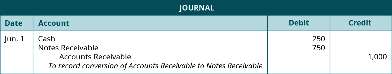 "Journal entry: June 1 debit Cash 250, debit Notes Receivable 750, credit Accounts Receivable 1,000. Explanation: ""To record conversion of AR to NR."""