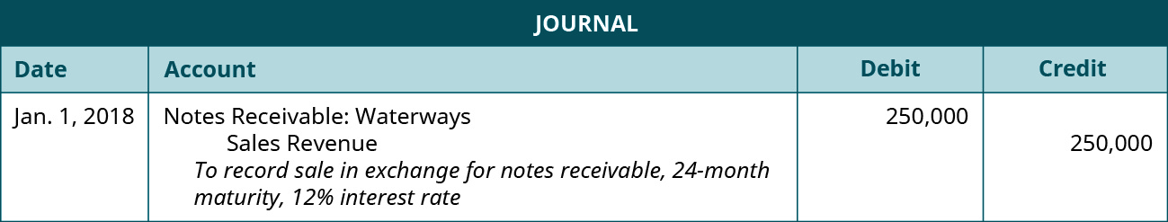 """Journal entry: January 1, 2018 debit Notes Receivable: Waterways 250,000, credit Sales Revenue 250,000. Explanation: """"To record sale in exchange for notes receivable 24 month maturity, 12 percent interest rate."""""""
