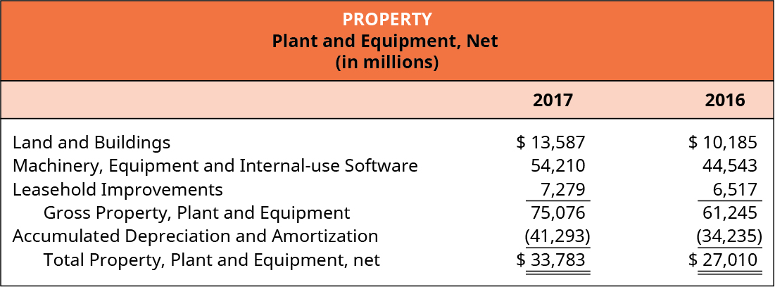 Property. Plant and Equipment, Net (in millions).
