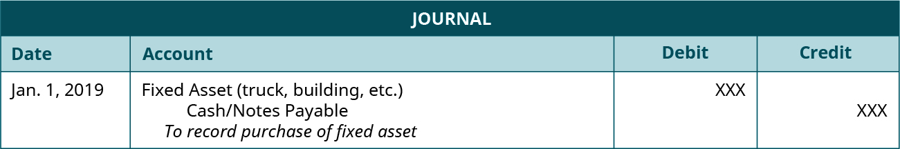 """Journal entry dated Jan. 1, 2019 debiting Fixed Asset (truck, building, etc.) and crediting Cash/Notes Payable for unspecified amounts with the note """"To record purchase of fixed asset."""""""