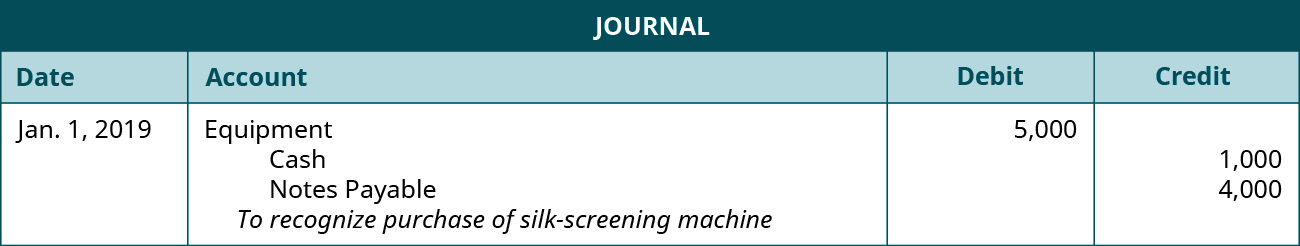 """Journal entry debiting Equipment for 5,000 and crediting Cash for 1,000 and Notes Payable for 4,000 with the note """"To recognize purchase of silk-screening machine"""""""""""