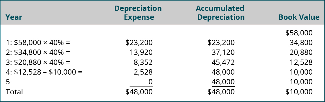 Columns labeled left to right: Year, Depreciation Expense, Accumulated Depreciation, Book Value.