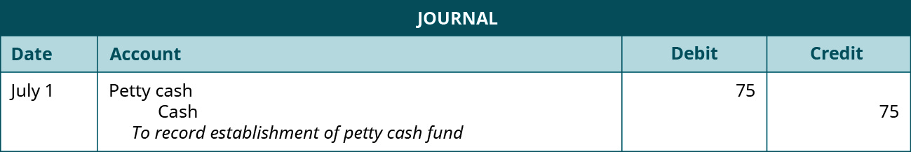 """Journal entry dated July 1 debiting Petty Cash and Crediting Cash for 75 each. Explanation: """"To record establishment of petty cash fund."""""""