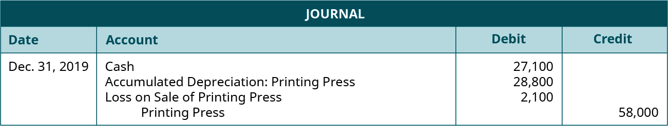 Journal entry dated Dec. 31, 2019 debiting Cash for 27,100 and Accumulated Depreciation: Printing Press for 28,800 and Loss on Sale of Printing Press for 2,100 and crediting Printing Press for 58,000.
