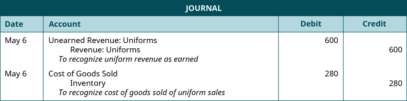 """A journal entry is made on May 6 and shows a Debit to Unearned uniform revenue for $600, and a credit to Uniform revenue for $600, with the note """"To recognize uniform revenue as earned."""" A second journal entry on May 6 shows a Debit to Cost of goods sold for $280, and a credit to Inventory for $280, with the note """"To recognize cost of goods sold of uniform sales."""""""
