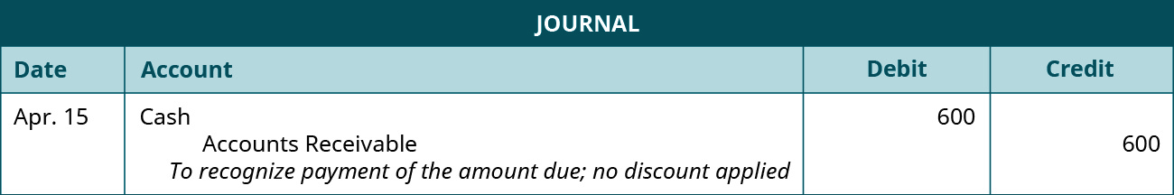 """A journal entry is made on April 15 and shows a Debit to Cast for $600, and a credit to Accounts Receivable for $600, with the note """"To recognize payment of the amount due; no discount applied."""""""