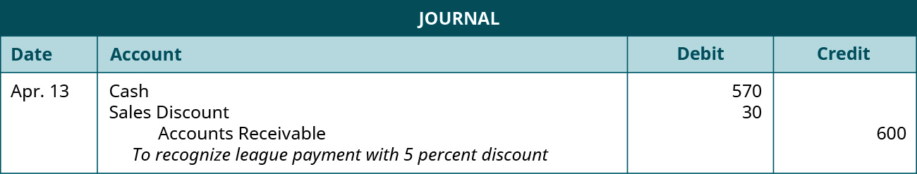 """A journal entry is made on April 13 and shows a Debit to Cash for $570, a debit to Sales discount for $30, and a credit to Accounts receivable for $600, with the note """"To recognize league payment with 5 percent discount."""""""