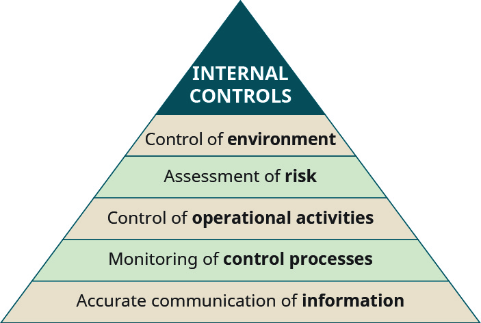 Triangle with Internal Controls at the top, then each level going down is: Control of environment, Assessment of risk, Control of operational activities, Monitoring of control processes, and at the base is Accurate communication of information.