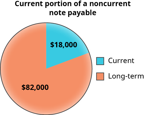 A pie chart shows the current and long-term portion of a noncurrent note payable. The long-term portion is colored in orange labeled $82,000, while the current portion is colored in blue and labeled $18,000.