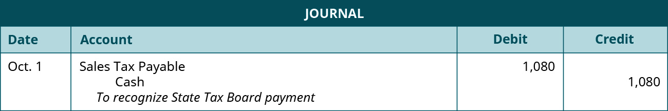 """A journal entry is made on October 1 and shows a Debit to Sales tax payable for $1,080, and a credit to Cash for $1,080 with the note """"To recognize State Tax Board payment."""""""