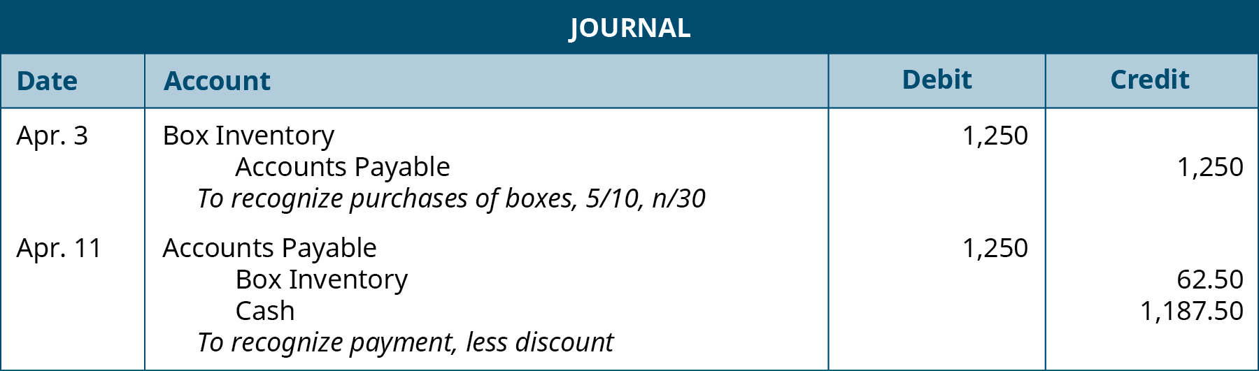 """The first journal entry is made on April 3 and shows a Debit to Box inventory for $1,250, and a credit to Accounts payable for $1,250 with the note """"To recognize purchases of boxes, 5 / 10, n / 30."""" The second journal entry is made on April 11, and shows a Debit to Accounts payable for $1,250, a credit to Box inventory for $62.50 and a credit to Cash for $1,187.50 with the note """"To recognize payment, less discount."""""""