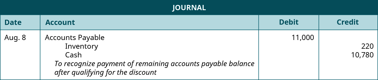 """A journal entry is made on August 8 and shows a Debit to Accounts payable for $11,000, a credit to Inventory for $220, and a credit to Cash for $10,780 with the note """"To recognize payment of remaining accounts payable balance after qualifying for the discount."""""""