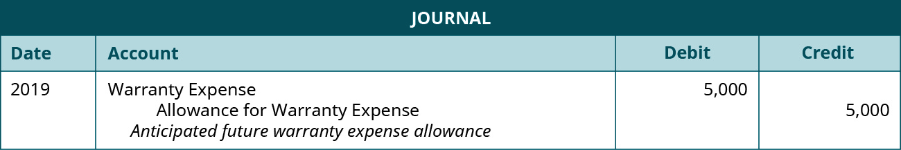"""The journal entry is made in 2019 and shows a Debit to Warranty expense for $5,000, and a credit to Allowance for warranty expense for $5,000 with the note """"Anticipated future warranty expense allowance."""""""