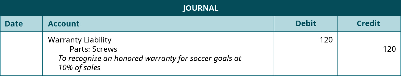 """The journal entry shows a Debit to Warranty Liability for $120, and a credit to Parts: screws for $120 with the note """"To record an honored warranty for soccer goals at 10 percent of sales."""""""