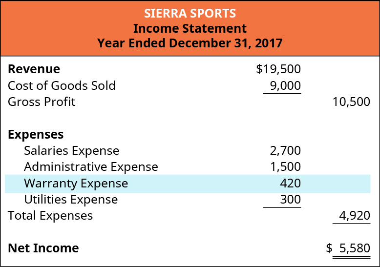 The image shows the Income Statement for the Year ended December 31, 2017 for Sierra Sports. Revenue $19,500, less Cost of Goods sold $9,000, Gross profit $10,500, Salaries expense $2,700, Administrative expense $1,500, Warranty expense $420, Utilities expense $300, Total expenses $4,920. Net income $5,580.