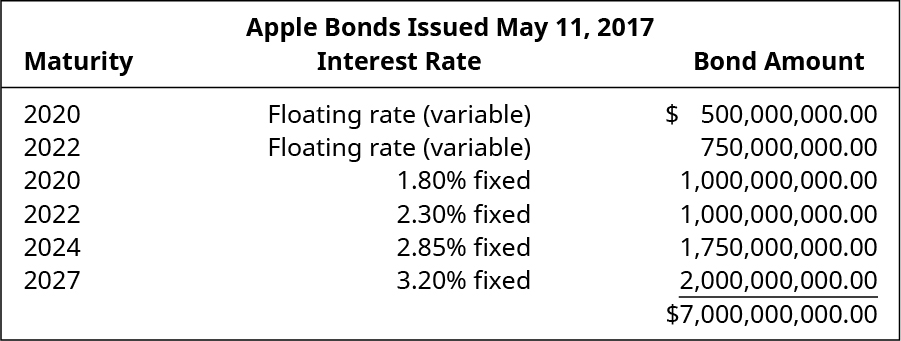 Apple Bonds Issued May 11, 2017.