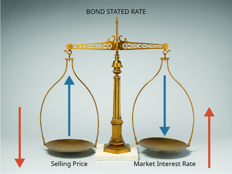 Picture of balance scales labeled Bond Stated Rate. The left side represents Selling Price and the other represents Market Interest Rate. There are blue arrows on each side going opposite directions. There are also red arrows on each side going the opposite, opposite directions.