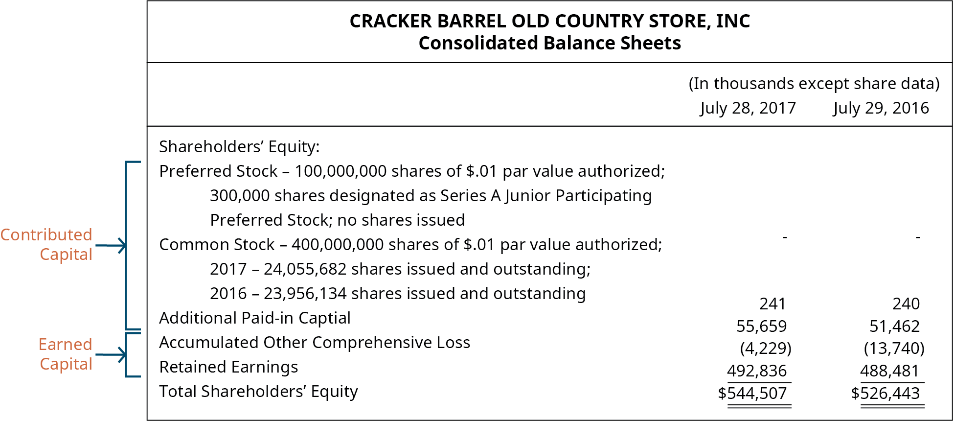 Cracker Barrel Old Country Store, Inc, Consolidated Balance Sheets.
