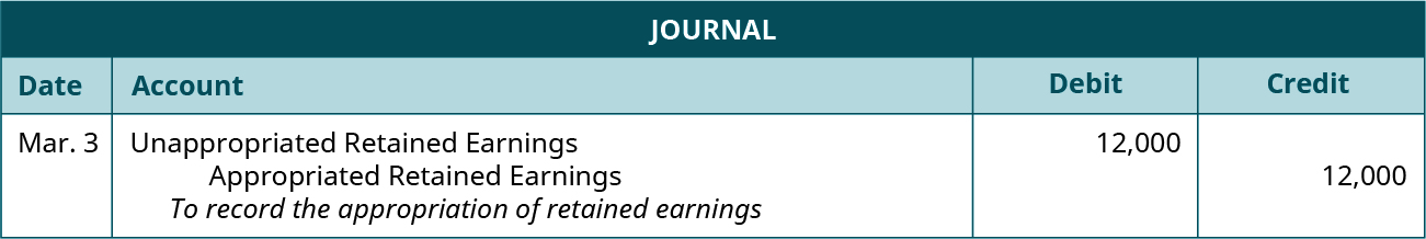 """Journal entry for March 3: Debit Unappropriated Retained Earnings 12,000 and credit Appropriated Retained Earnings 12,000. Explanation: """"To record the appropriation of retained earnings."""""""