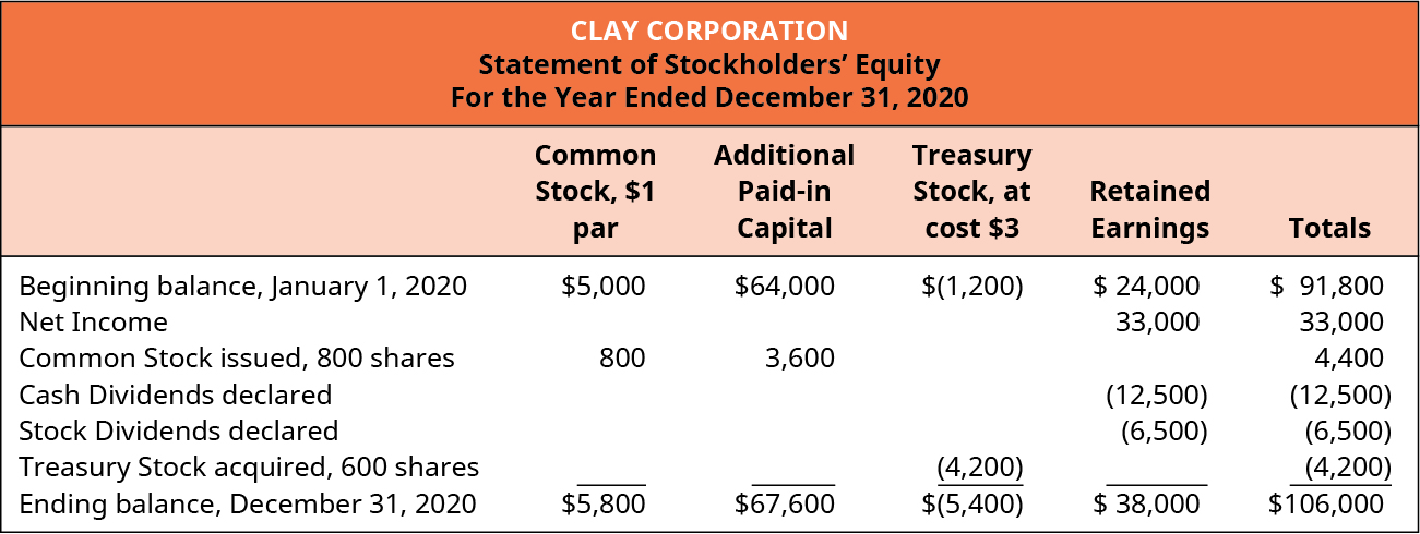 Clay Corporation, Statement of Stockholders' Equity, For the Year Ended December 31, 2020.