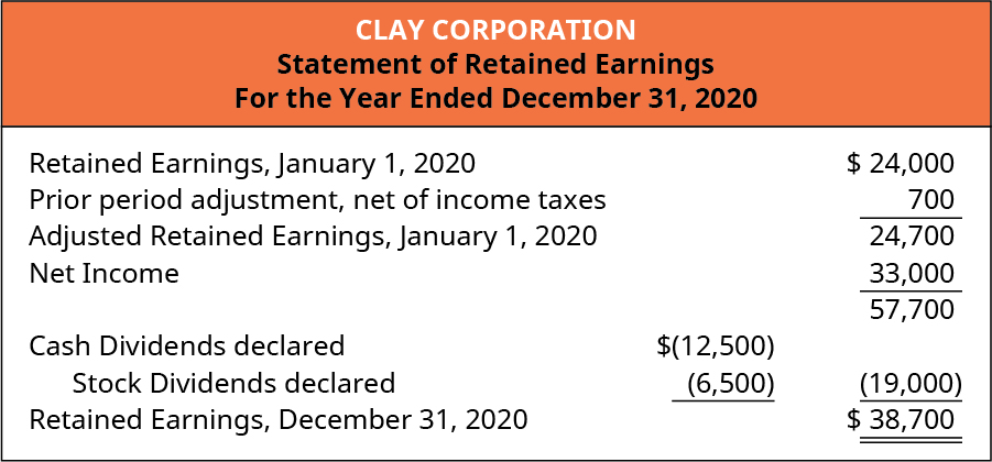 Clay Corporation, Statement of Retained Earnings, For the Year Ended December 31, 2020