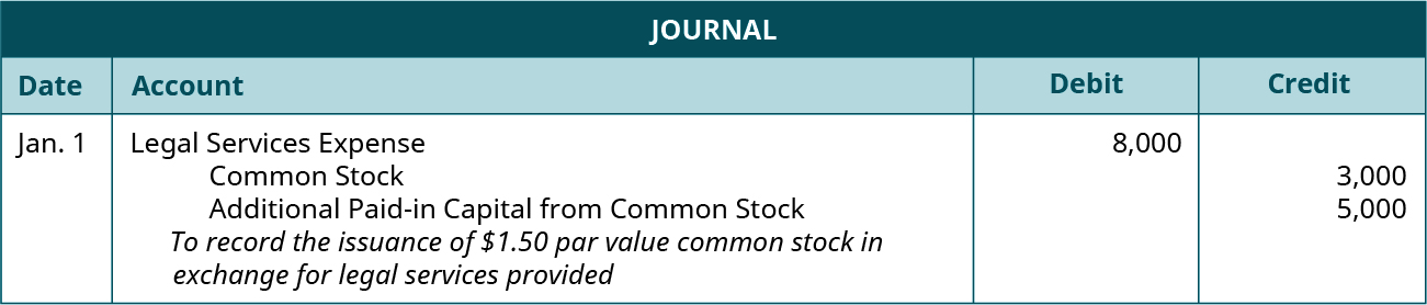 "Journal entry for January 1: Debit Legal Services Expense 8,000, credit Common Stock for 3,000, and credit Additional paid-in Capital from Common Stock for 5,000. Explanation: ""To record the issuance of $1.50 par value common stock in exchange for legal services provided."""