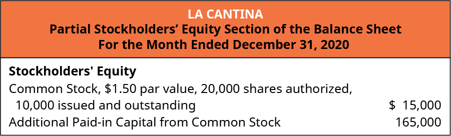La Cantina, Partial Stockholders' Equity Section of the Balance Sheet, For the Month Ended December 31, 2020. Stockholders' Equity: Common Stock, $1.50 par value, 20,000 shares authorized, 10,000 issued and outstanding $15,000. Additional Paid-in capital from common stock 165,000.