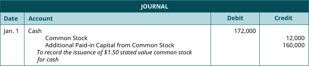 "Journal entry for January 1: Debit Cash for 172,000, credit Common Stock for 12,000, and credit Additional paid-in Capital from Common Stock for 160,000. Explanation: ""To record the issuance of $1.50 stated value common stock for cash."""