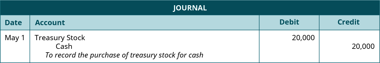 """Journal entry for May 1: Debit Treasury Stock for 20,000, credit Cash for 20,000. Explanation: """"To record the purchase of treasury stock for cash."""""""