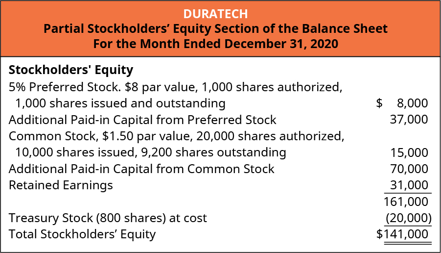 La Cantina, Partial Stockholders' Equity Section of the Balance Sheet, For the Month Ended December 31, 2020.