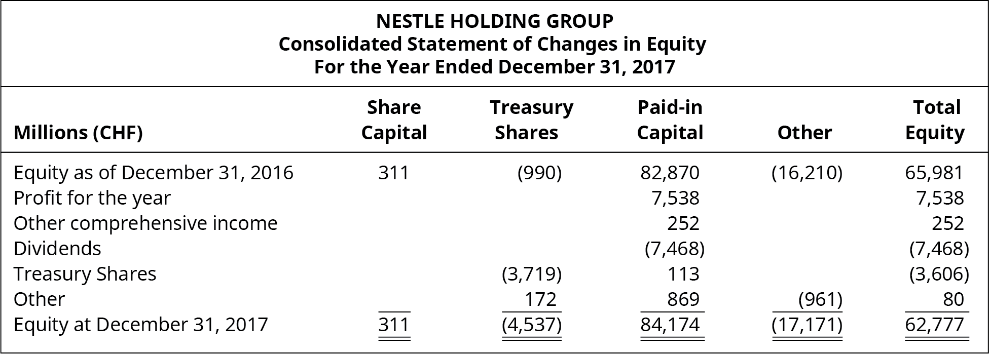 Nestle Holding Group, Consolidated Statement of Changes in Equity, For the Year Ended December 31, 2017.