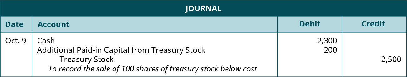 """Journal entry for October 9: Debit Cash for 2,300, debit Additional Paid-in Capital from Treasury Stock 200, credit Treasury Stock for 2,500. Explanation: """"To record the sale of 100 shares of treasury stock below cost."""""""