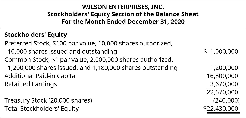 Wilson Enterprises stockholder equity