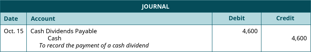 """Journal entry for XXX: Debit Cash Dividends Payable 4,600, credit cash 4,600. Explanation: """"To record the payment of a cash dividend."""""""