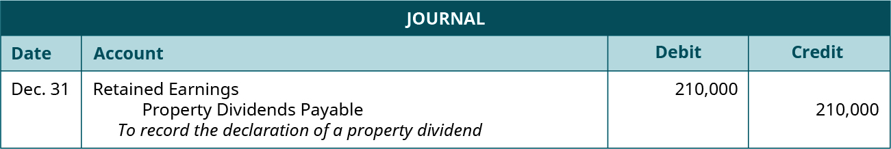 """Journal entry for December 31: Debit Retained Earnings 210,000, credit Property Dividends Payable 210,000. Explanation: """"To record the declaration of a property dividend."""""""