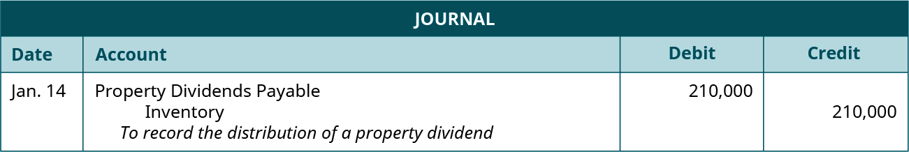 """Journal entry for January 14: Debit Property Dividends Payable 210,000, credit Inventory 210,000. Explanation: """"To record the distribution of a property dividend."""""""