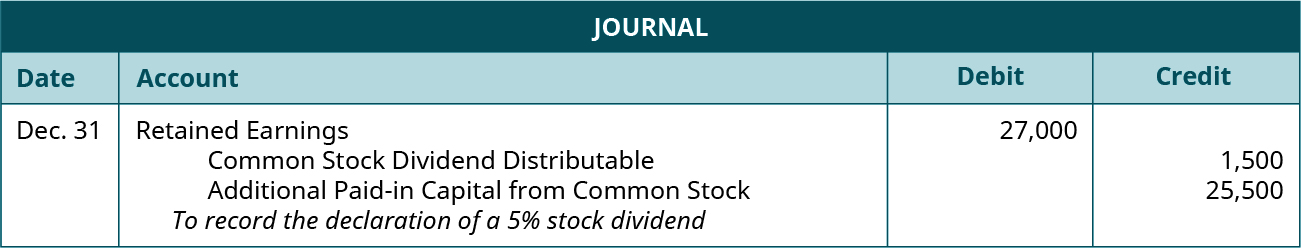 """Journal entry for December 31: Debit Retained Earnings 27,000, credit Common Stock Dividends Distributable 1,500, credit Additional Paid-in Capital from Common Stock 25,500. Explanation: """"To record the declaration of a 5 percent stock dividend."""""""