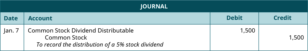 """Journal entry for XXX: Debit Common Stock Dividend Distributable 1,500, credit Common Stock 1,500. Explanation: """"To record the distribution of a 5 percent stock dividend."""""""