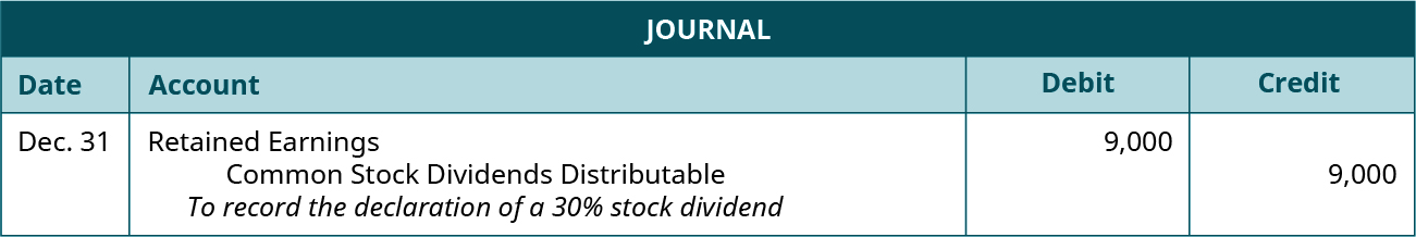 """Journal entry for December 31: Debit Retained Earnings 9,000, credit Common Stock Dividends Distributable 9,000. Explanation: """"To record the declaration of a 30 percent stock dividend."""""""