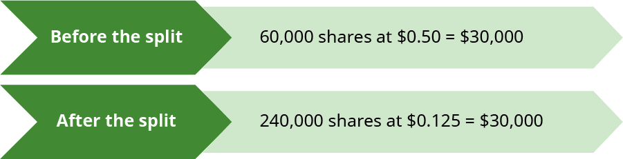 Two arrows: one showing Before the split pointing to 60,000 shares at $0.50 equals $30,000 and the other showing After the split pointing to 240,000 shares at $0.125 equals $30,000.