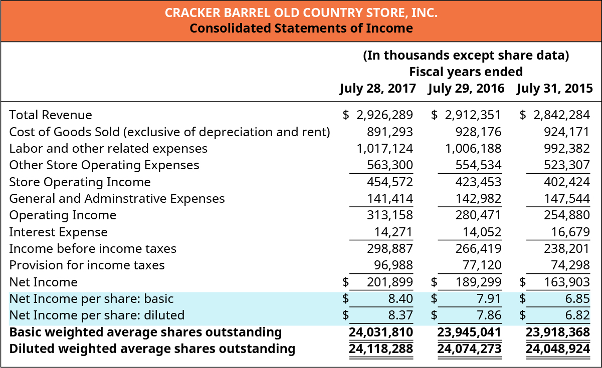 Cracker Barrel Old Country Store, Inc. Consolidated Statements of Income