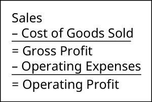 Sales minus cost of goods sold equals gross profit. Gross profit minus operating expenses equals operating profit.