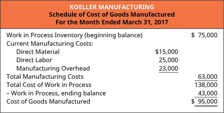 Koeller Manufacturing Schedule of Cost of Goods Manufactured For the Month Ended March 31, 2017.