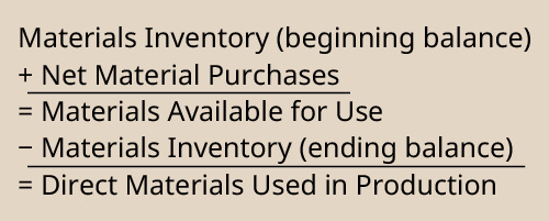 Materials Inventory (Beginning Balance) plus Net Material Purchases equals Materials Available for Use. Materials Available for Use minus Materials Inventory (Ending Balance) equals Direct Materials Used in Production.
