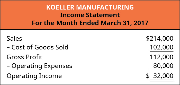 Koeller Manufacturing Income Statement For the Month Ending March 31, 2017. Sales $214,000, less Cost of Goods Sold 102,000, equals Gross Profit 112,000. Less Operating Expenses 80,000 equals Operating Income $32,000.