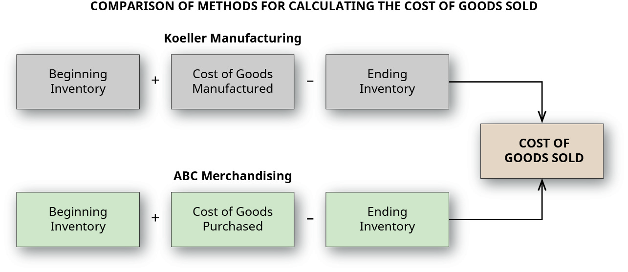 Flow chart showing Koeller Manufacturing calculation is Beginning Inventory plus Cost of Goods Manufactured less Ending Inventory equals Cost of Goods Sold, and ABC Merchandising calculation is Beginning Inventory plus Cost of Goods Purchased less Ending Inventory equals Cost of Goods Sold.