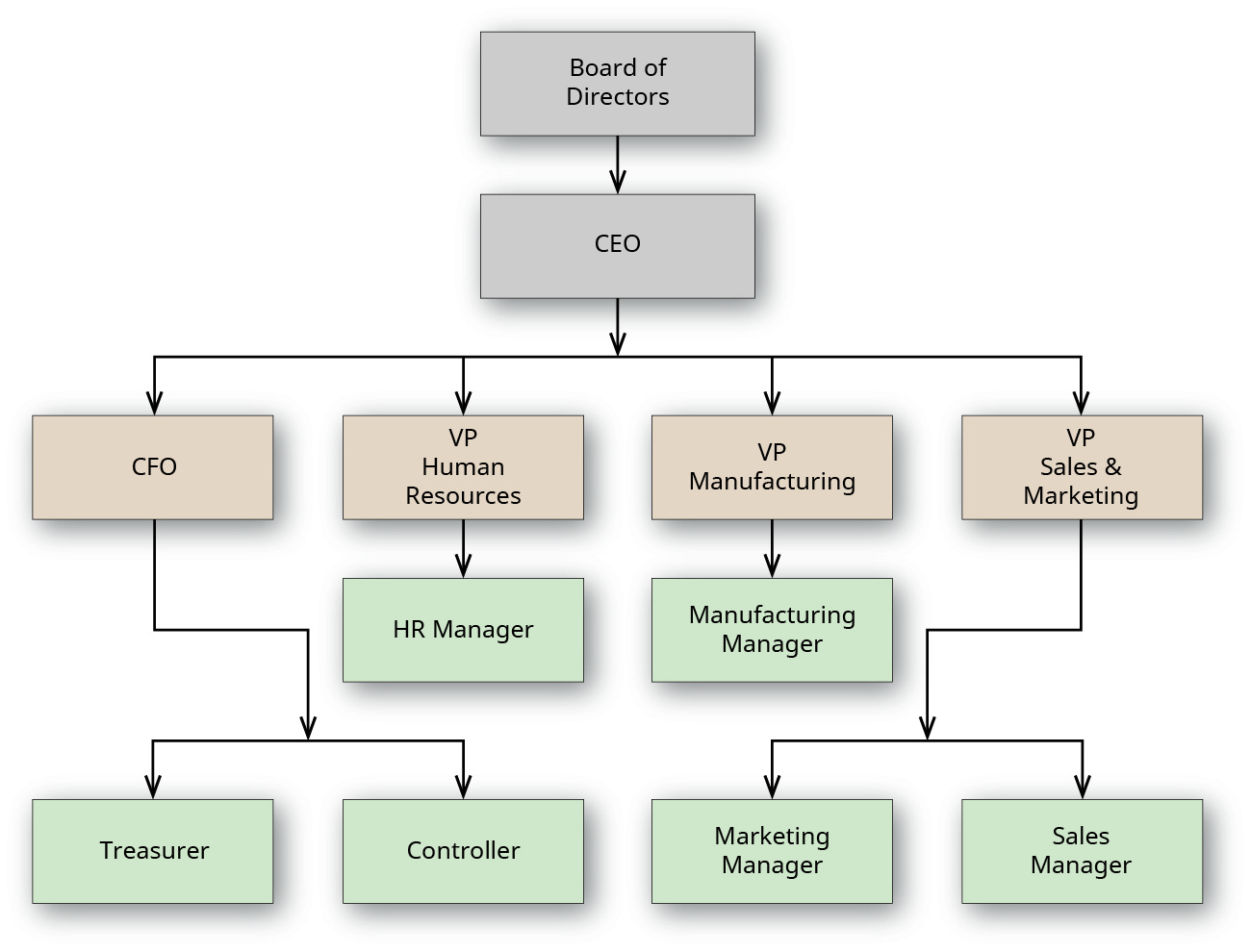 A chart outlines workflow for an organization.