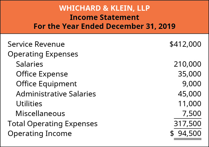 Wichard & Klein, LLP, Income Statement, For the Year Ending December 31, 2019.