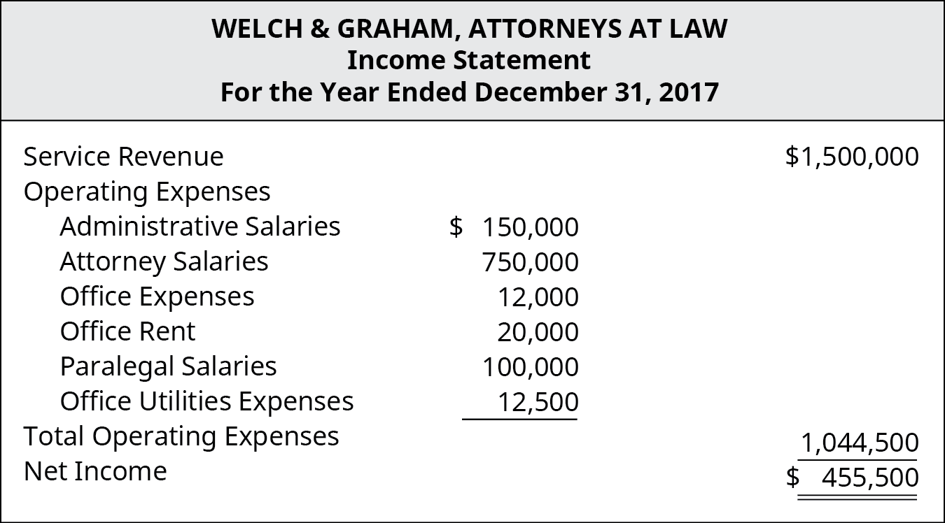 Welch & Graham, Attorneys At Law, Income Statement, For the Year Ended December 31, 2017.